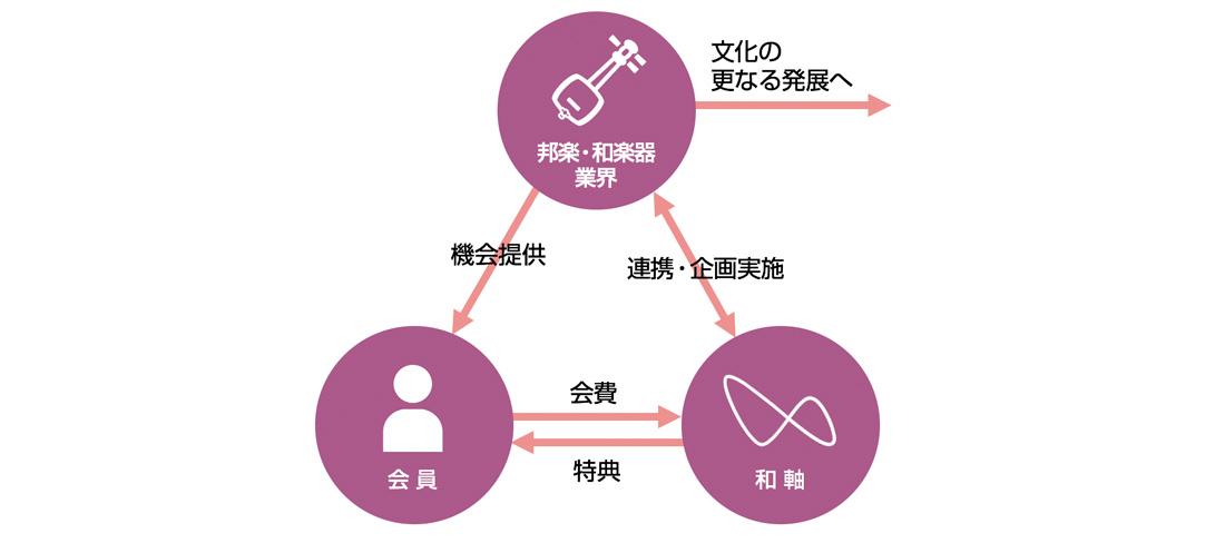 サポーター会員・和軸・業界の関連図